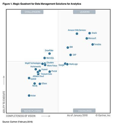 2018 Gartner Magic Quadrant for Data Management Solutions for Analytics